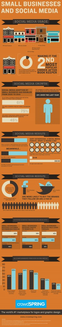 How Small Businesses Are Using Social Media [INFOGRAPHIC] « crowdSPRING Blog