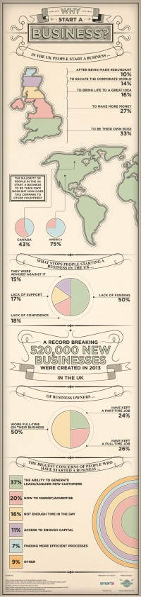 Why Start A Business? | Visual.ly