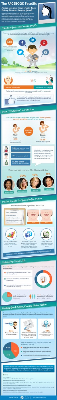 The Facebook Facelift: Image-conscious Social Media Users Driving Cosmetic Surgery Growth |