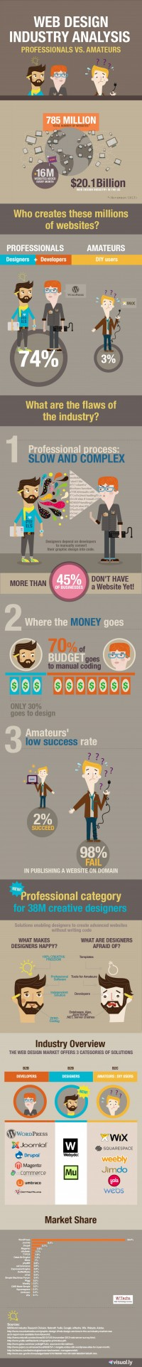 Web Design Industry Analysis/Professionals vs Amateurs | Downgraf