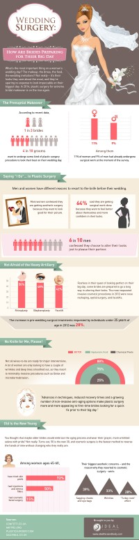 Wedding Surgery: How Are Brides Preparing for Their Big Day |