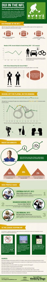 DUI in the NFL: Does the League Have a Drinking Problem? -