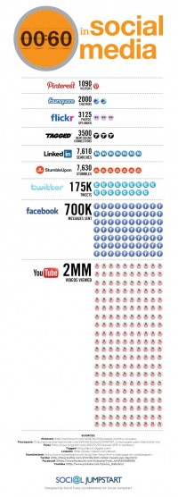 Every 60 seconds in social media (infographic)