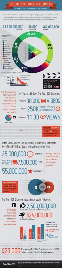 Successful YouTube Channels - iNFOGRAPHiCs MANiA