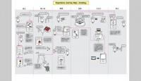 Experience Journey Map - Cooking | UX-illustrations | Pinterest