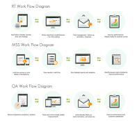 Work Flow Diagram for different APP on