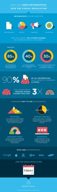 VISUAL REVOLUTION INFOGRAPHIC on