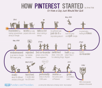 How Pinterest Started Or How A Guy Would Not Quit on His Dream | Inspiration DE