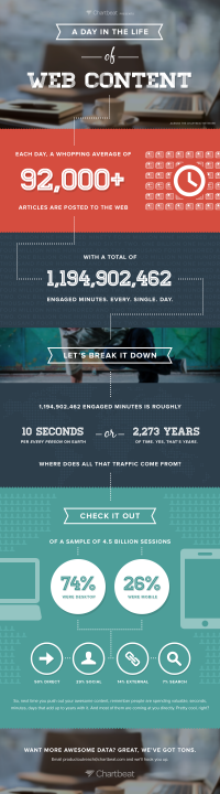 24 Hours In The World Of Web Content [Infographic] | Inspiration DE