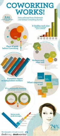 "Pin von Optimanova auf ""Business Infographics & Tips"" 