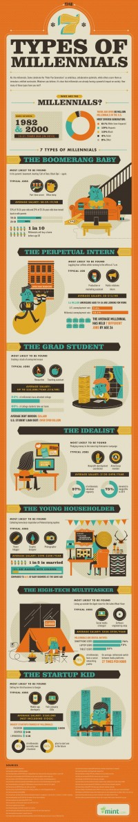 The 7 Types Of Millennials Which One Are You? [Infographic]