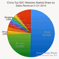 Biggest Ecommerce Internet properties in China :Led by Tmal and JD, Amazon a distant 5th | Online Marketing Trends
