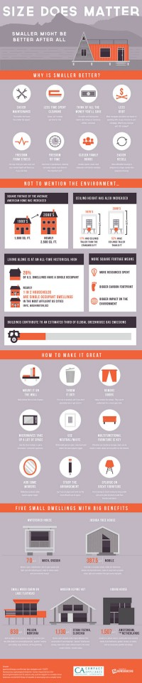 Tiny-House-InfoGraphic-via-business-2-community.jpg (550×2640)