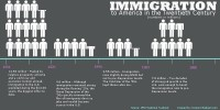 Immigration-Infographic-CG.jpg (800×400)