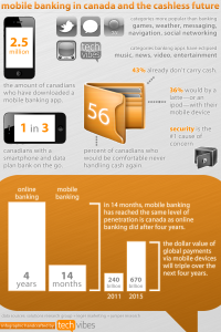Smartphones are taking over wallets in Canada [Infographic]