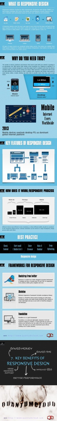 Jakarta Web Developer - What Is Responsive Web Design and Why You Need It [Infographic] - QuantumCloud