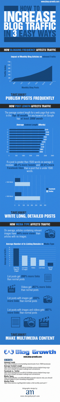 3 Easy Ways to Increase Blog Traffic | Red Website Design Blog