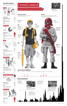 INFOGRAPHIC: Riot gear - How Occupy protesters and police stack up | South China Morning Post