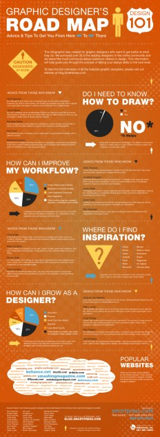 Graphic Designer's Road Map – Design 101 on Inspirationde