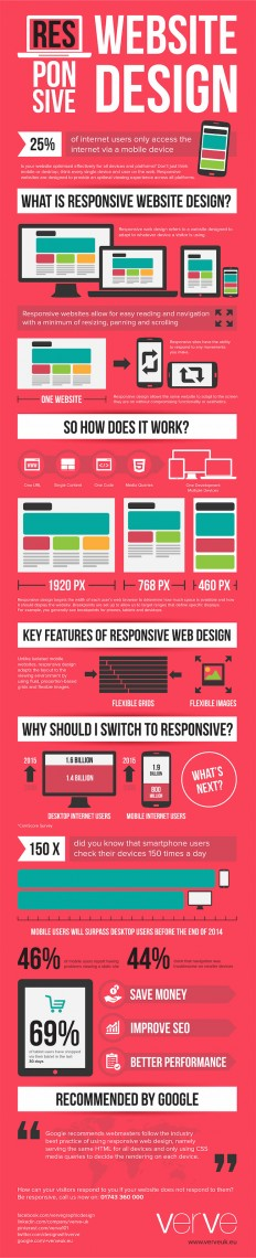 How Responsive Web Design Works [Infographic] on Inspirationde