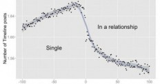How Facebook Sees When You Fall In Love | Jakarta Web Developer | Pin…
