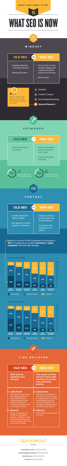 The Evolution of SEO [Infographic] on Inspirationde