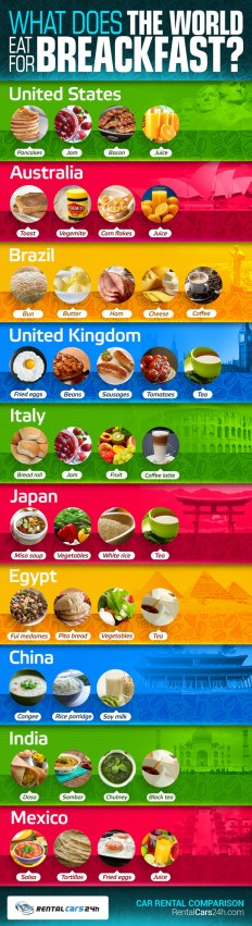 What Does The World Eat For Breakfast? #infographic ~ Visualistan