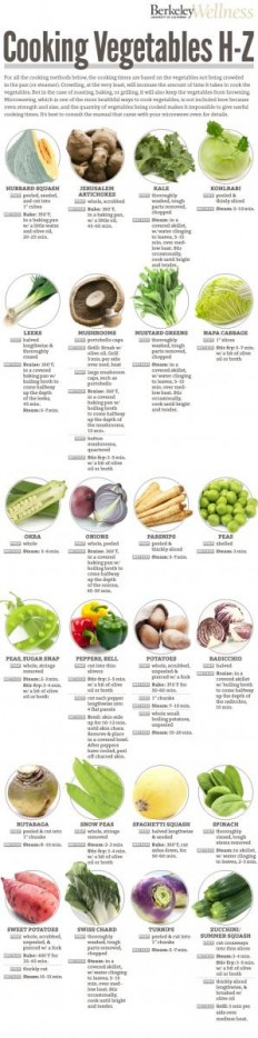 60+ Healthy Ways to Cook Vegetables | Berkeley Wellness