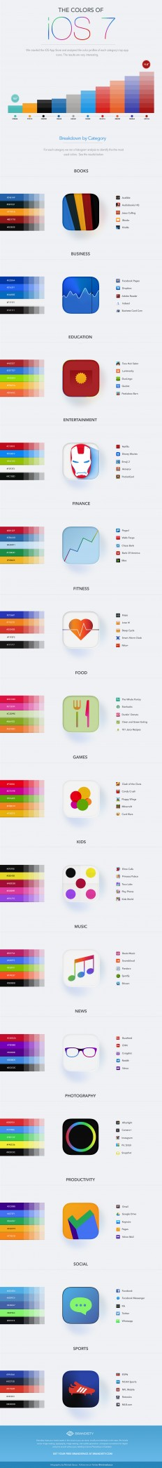 Colors of the iOS7 App Store | The Brandisty Blog