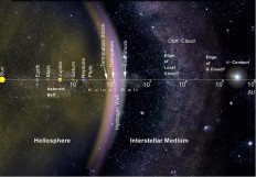 Voyager finalmente deixa o Sistema Solar. Só que não! | Ceticismo.net