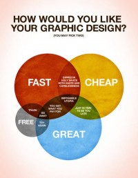 Words / How would you like your Graphic Design?