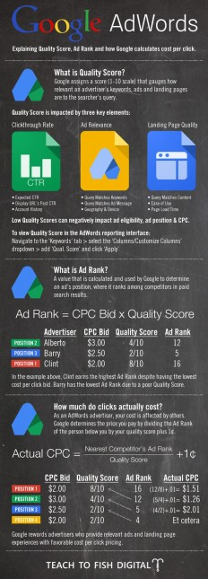 Google Adwords: Explaining Quality Score, Ad Ranking & Cost per Click