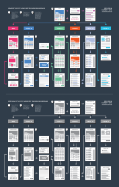 EasyOne ? Website Flowchart Template on Inspirationde