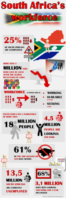 INFOGRAPHIC: SA's WORKFORCE