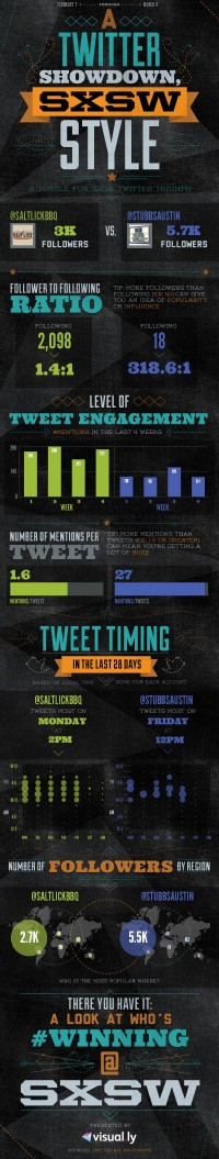 SXSW | Twitter Showdown | Create Infographics | Visual.ly