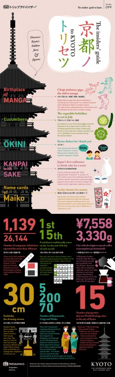 ???????--The insiders' guide to KYOTO ???????????????????????????????