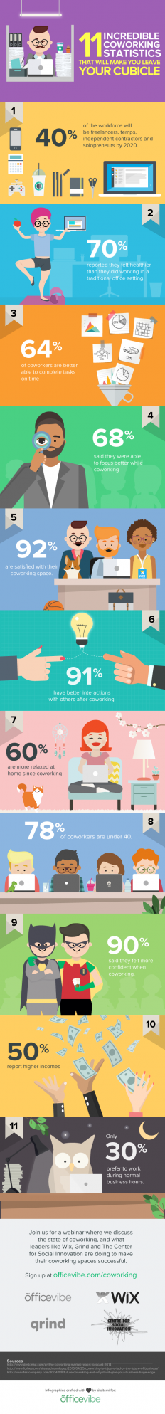 11 Incredible Coworking Statistics – Infographic