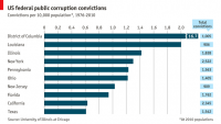 Daily chart: American corruption | The Economist
