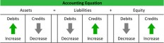 double-entry-accounting.jpg (JPEG Image, 625 × 166 pixels)