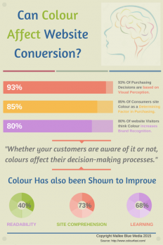 How Web Design Colour Affects Conversion