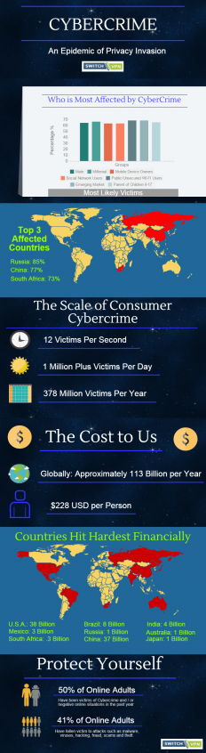 Cyber Crime | Blog & News | Switch VPN