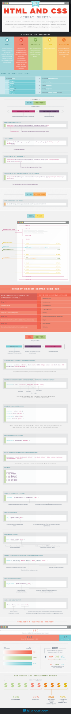 HTML and CSS Cheat Sheet (Infographic) on Inspirationde