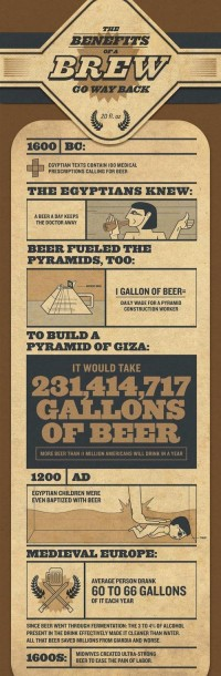 Infographic: Beer And Its History - DesignTAXI.com