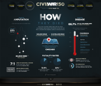 Fi Case Study for Civil War 150
