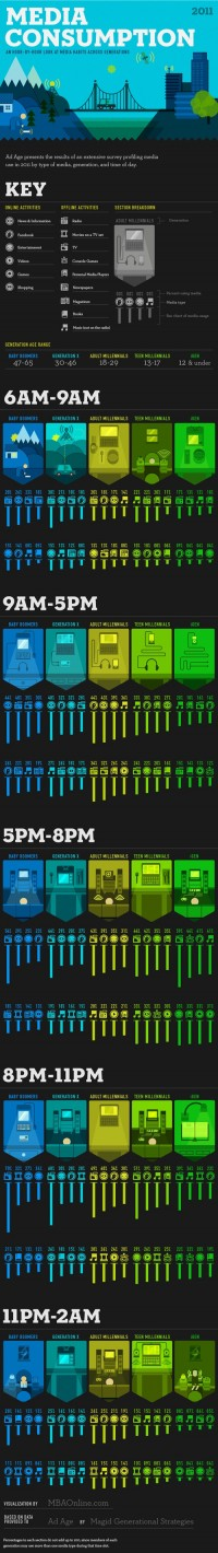 Breakdown of Media Habits Across Generations Throughout The Day - DesignTAXI.com