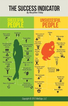 successful-unsuccessful.jpg 621×960 pixels
