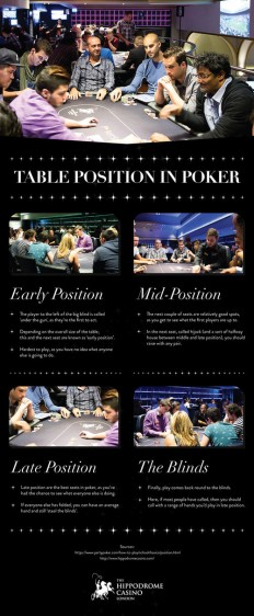 Table Position in Poker