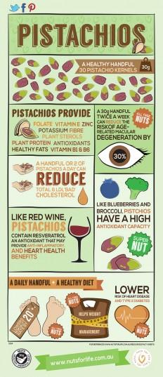 Are Pistachios Fattening?
