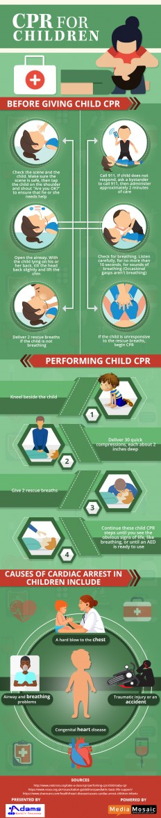 A Guide about CPR for Children - Infographic | Adams Safety