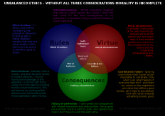 morality diagram - Google Search